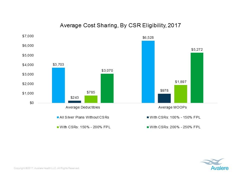 Average cost sharing