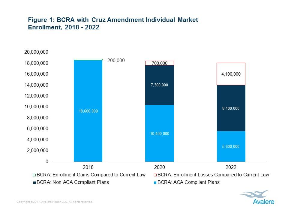 Individual market enrollment