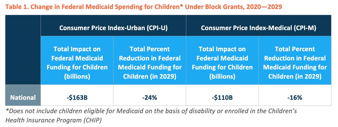 Table 1. Change in Federal Medicaid Spending for Children* Under Block Grants, 2020-2029