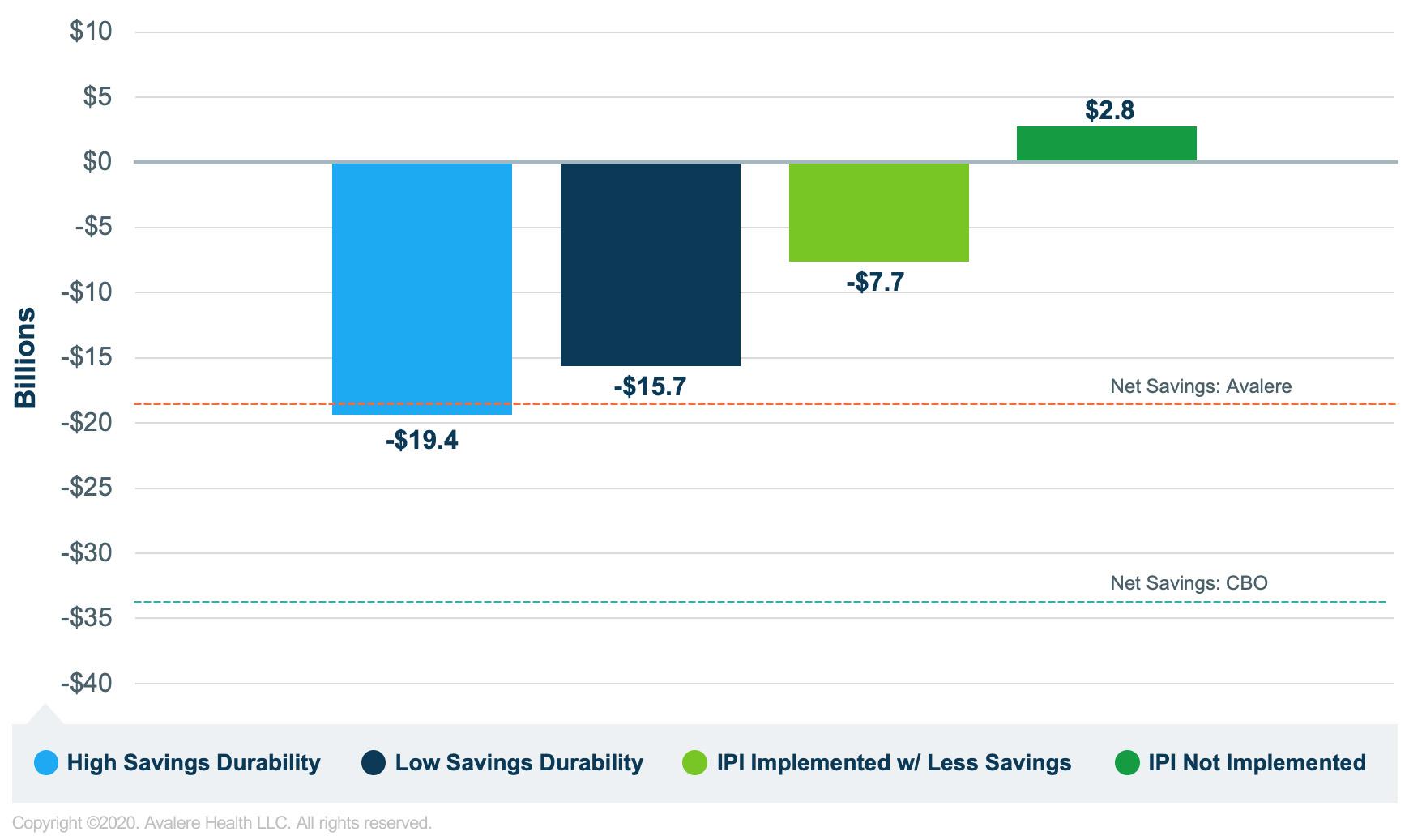 Figure 2. CMMI Demonstration Savings, Alternative Assumptions 2017-2026 (Billions)